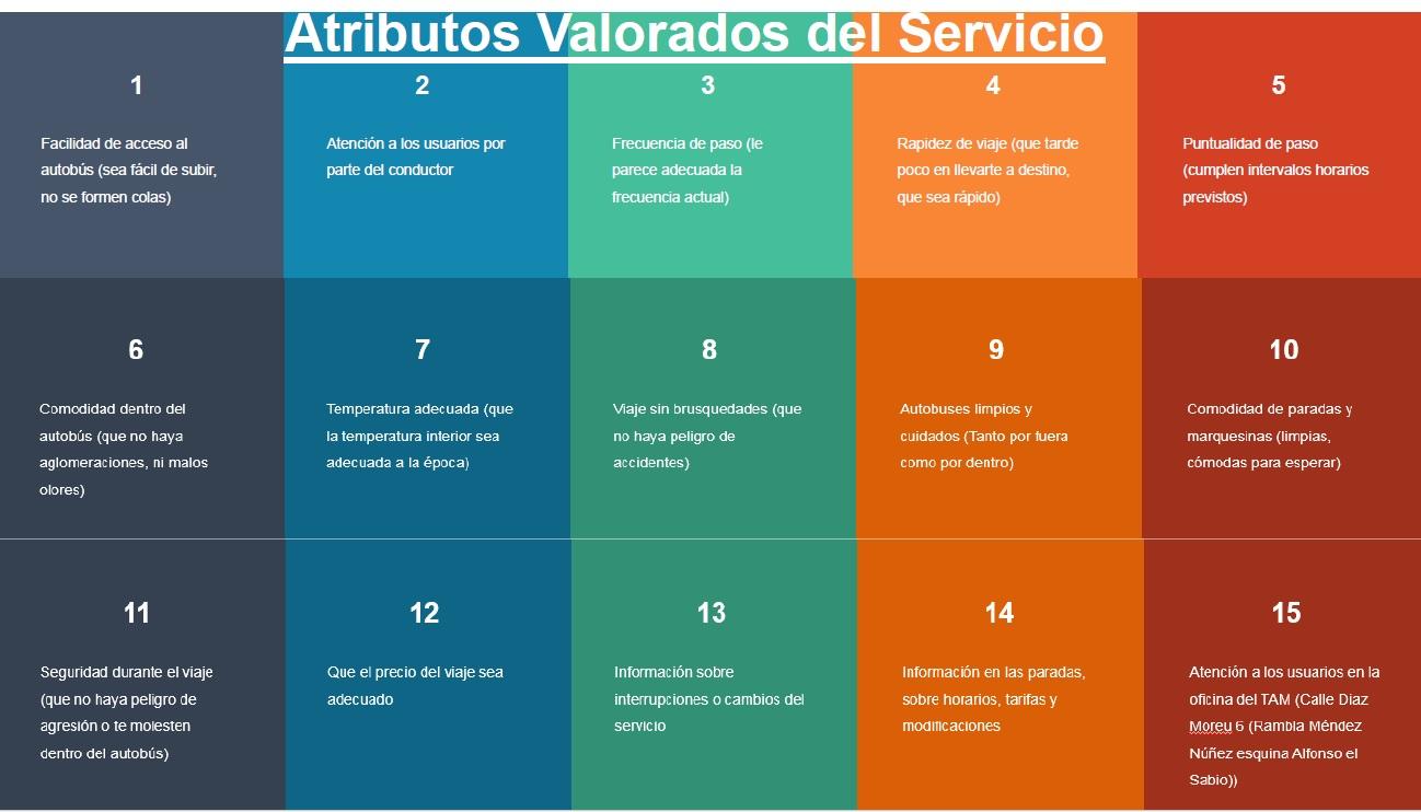 Atributos mejor valorados en la encuesta del autobús urbano de Alicante